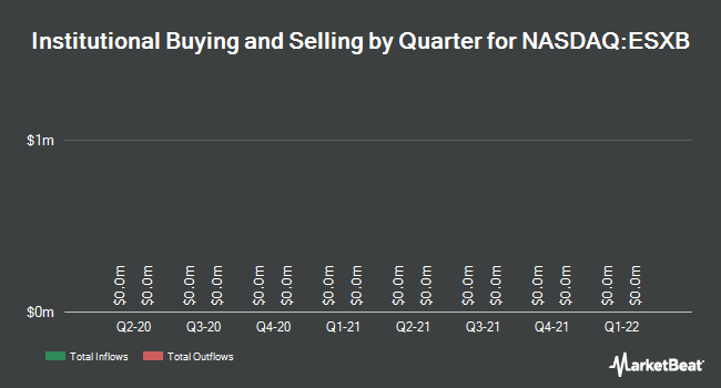 Institutional Ownership by Quarter for Community Bankers Trust Corp. (NASDAQ:ESXB)