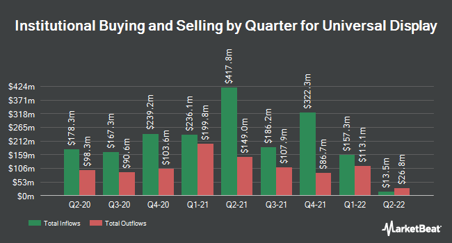 Institutional Ownership by Quarter for Universal Display (NASDAQ:OLED)