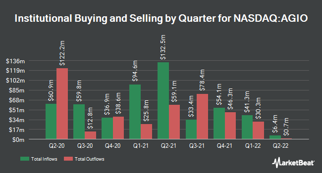 Institutional Ownership by Quarter for Agios Pharmaceuticals (NASDAQ:AGIO)