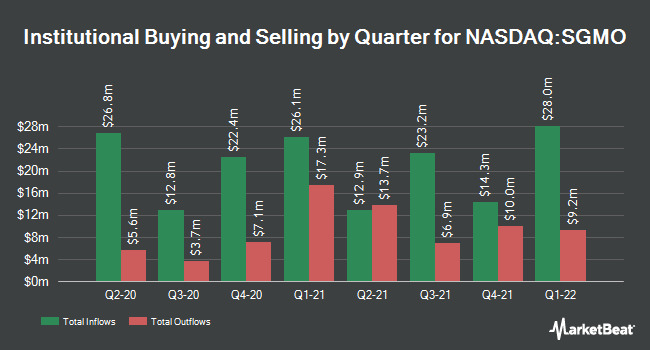 Institutional Ownership by Quarter for Sangamo Therapeutics (NASDAQ:SGMO)