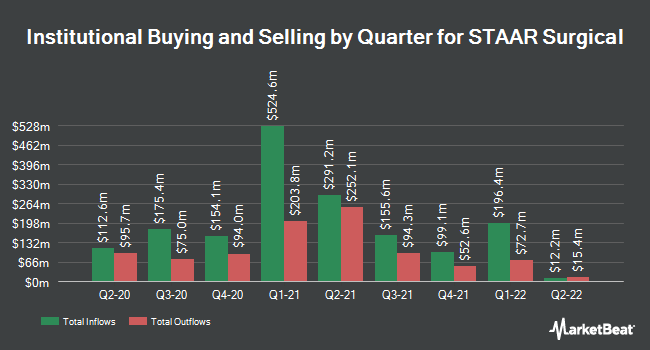Institutional Ownership by Quarter for STAAR Surgical (NASDAQ:STAA)