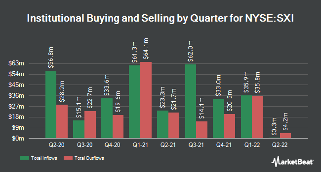 Institutional Ownership by Quarter for Standex Int'l (NYSE:SXI)