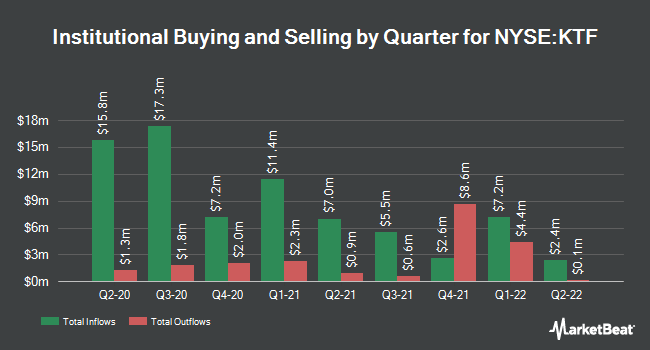 Institutional Ownership by Quarter for Scudder Municiple Income Trust (NYSE:KTF)