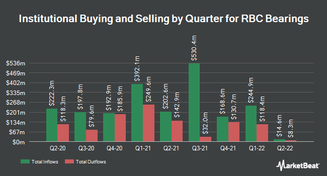 Institutional Ownership by Quarter for RBC Bearings Incorporated (NASDAQ:ROLL)