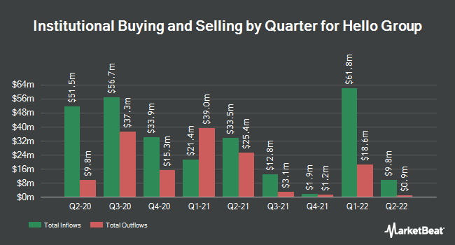 Institutional Ownership by Quarter for Momo (NASDAQ:MOMO)