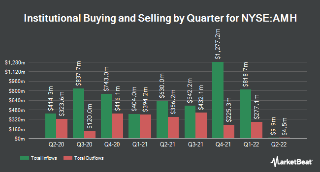 Institutional Ownership by Quarter for American Homes 4 Rent (NYSE:AMH)