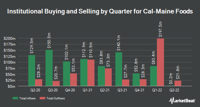 Institutional Ownership by Quarter for Cal-Maine Foods (NASDAQ:CALM)