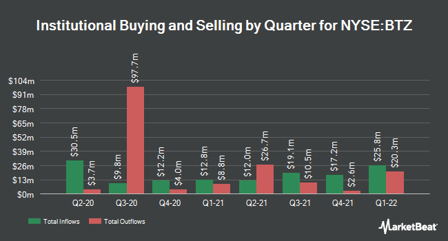 Institutional Ownership by Quarter for Blackrock Credit Allocation Income Trust (NYSE:BTZ)