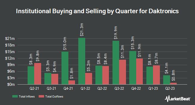 Institutional Ownership by Quarter for Daktronics (NASDAQ:DAKT)