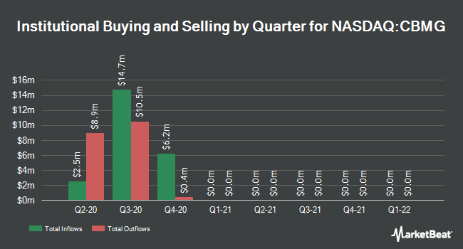 Institutional Ownership by Quarter for Cellular Biomedicine Group (NASDAQ:CBMG)