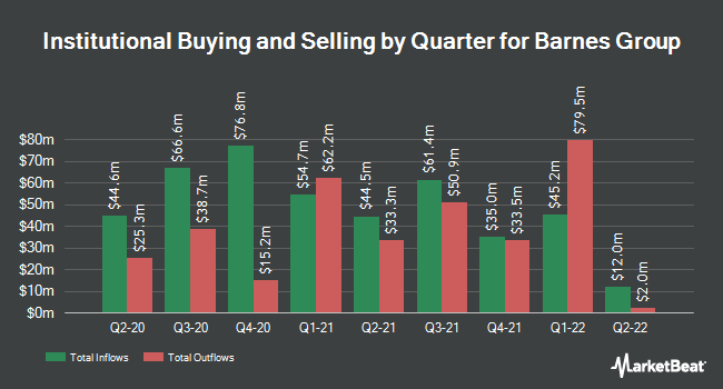 Institutional Ownership by Quarter for Barnes Group (NYSE:B)