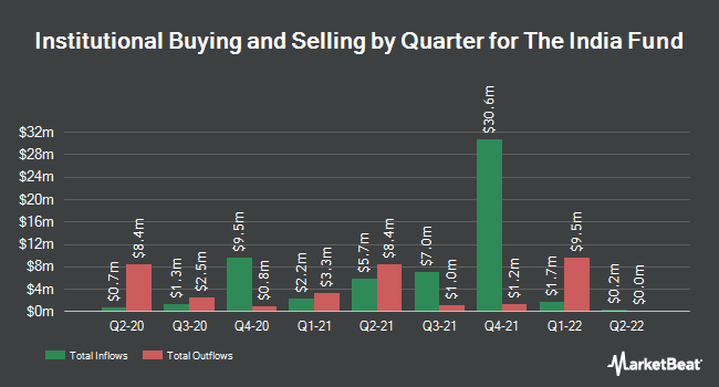 Institutional Ownership by Quarter for India Fund (NYSE:IFN)