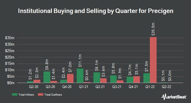 Institutional Ownership by Quarter for Intrexon Corporation (NYSE:XON)