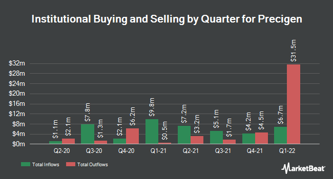 Institutional Ownership by Quarter for Intrexon (NYSE:XON)