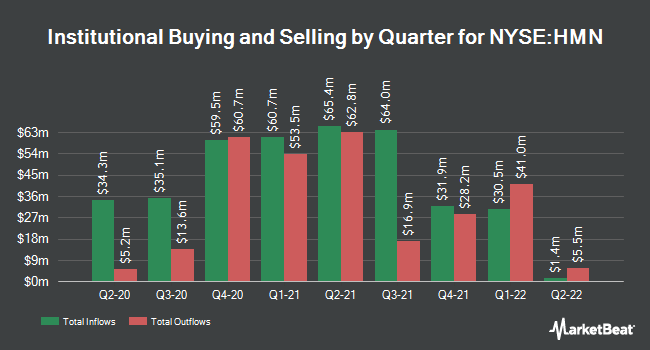 Institutional Ownership by Quarter for Horace Mann Educators (NYSE:HMN)