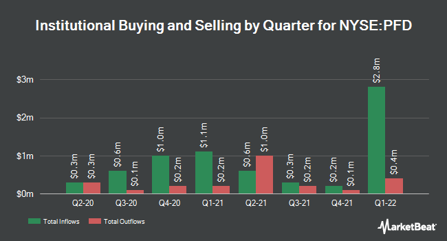 Institutional Ownership by Quarter for Flaherty & Crumrine (NYSE:PFD)