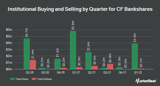 Institutional Ownership by Quarter for Central Federal (NASDAQ:CFBK)