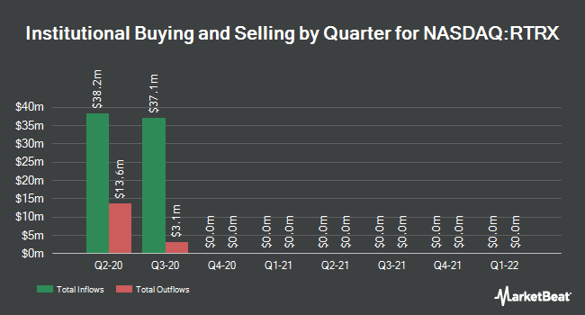 Institutional Ownership by Quarter for Retrophin (NASDAQ:RTRX)
