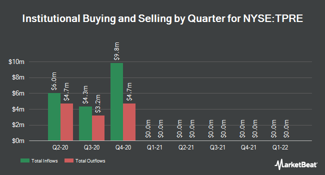 Institutional Ownership by Quarter for Third Point Reinsurance (NYSE:TPRE)