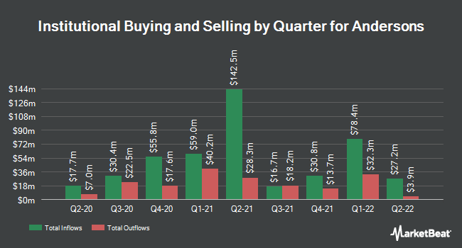 Institutional Ownership by Quarter for The Andersons (NASDAQ:ANDE)