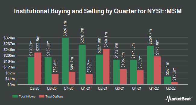 Institutional Ownership by Quarter for MSC Industrial Direct (NYSE:MSM)