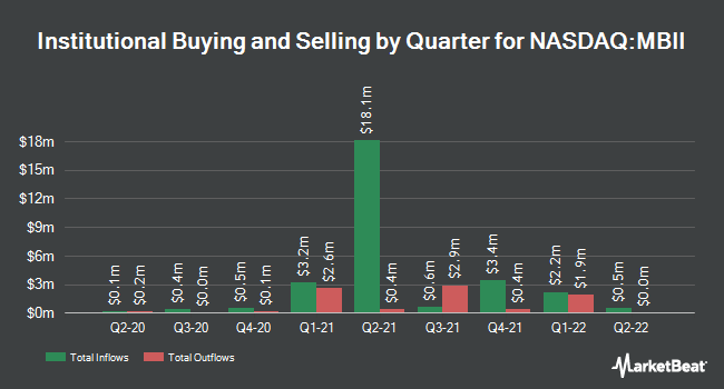 Institutional Ownership by Quarter for Marrone Bio Innovations (NASDAQ:MBII)