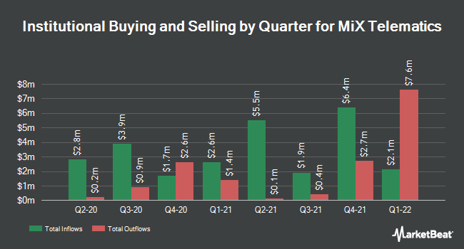 Institutional Ownership by Quarter for Mix Telematics (NYSE:MIXT)