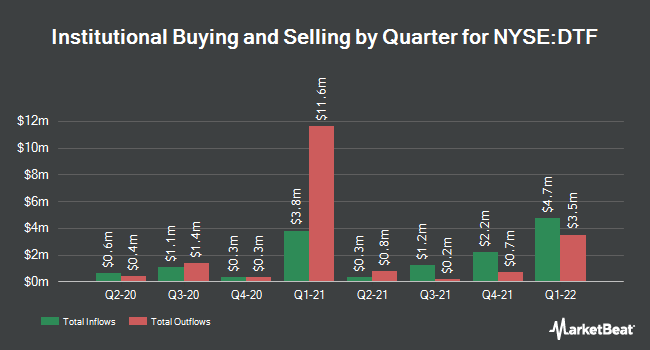 Institutional Ownership by Quarter for DTF Tax Free Income (NYSE:DTF)