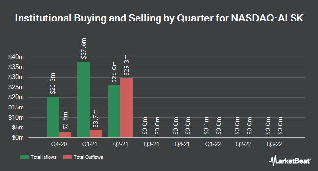 Institutional Ownership by Quarter for Alaska Communications (NASDAQ:ALSK)