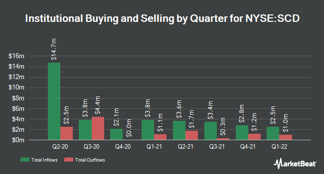 Institutional Ownership by Quarter for LMP Capital and Income Fund (NYSE:SCD)