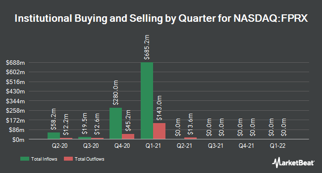 Institutional Ownership by Quarter for Five Prime Therapeutics (NASDAQ:FPRX)