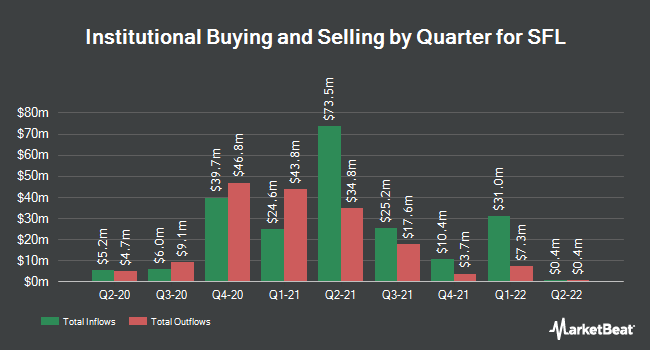 Institutional Ownership by Quarter for Ship Finance International (NYSE:SFL)