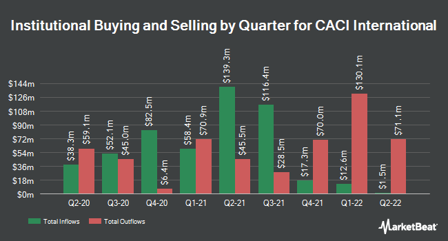 Institutional Ownership by Quarter for CACI (NYSE:CACI)