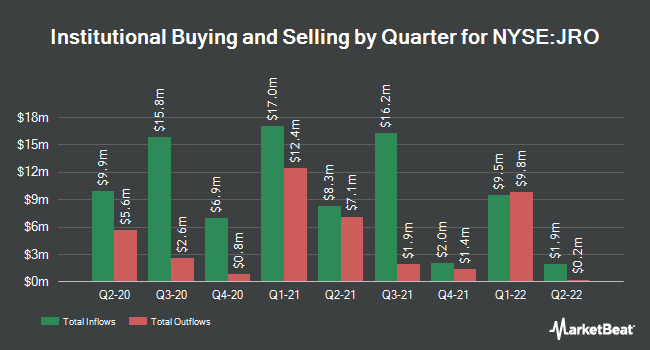 Institutional Ownership by Quarter for Nuveen Floating Rate Income Opportunity Fund (NYSE:JRO)