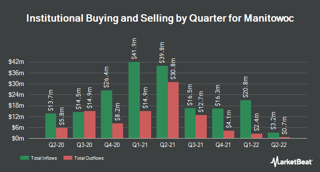 Institutional Ownership by Quarter for The Manitowoc (NYSE:MTW)