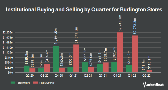 Institutional Ownership by Quarter for Burlington (NYSE:BURL)
