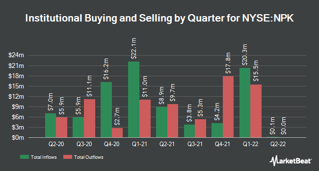 Institutional Ownership by Quarter for National Presto Industries (NYSE:NPK)