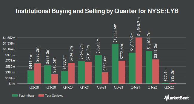 Institutional Ownership by Quarter for LyondellBasell (NYSE:LYB)