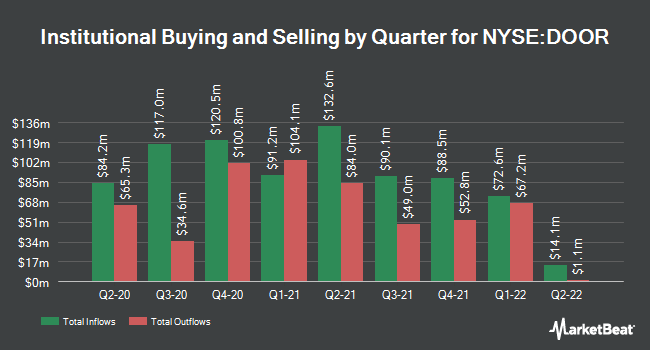 Institutional Ownership by Quarter for Masonite International (NYSE:DOOR)