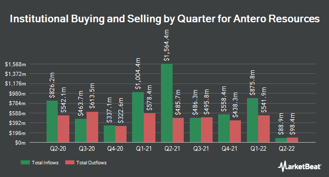 Institutional Ownership by Quarter for Antero Resources (NYSE:AR)