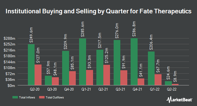 Institutional Ownership by Quarter for Fate Therapeutics (NASDAQ:FATE)