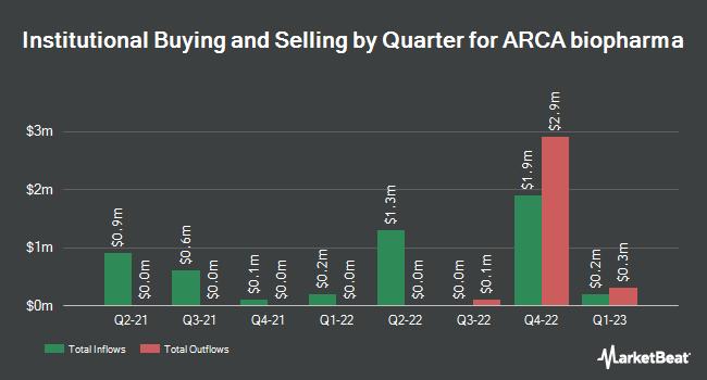 Institutional Ownership by Quarter for ARCA biopharma (NASDAQ:ABIO)