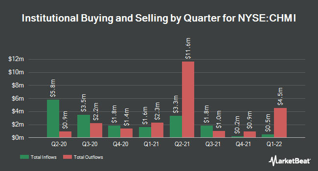 Institutional Ownership by Quarter for Cherry Hill Mortgage Investment (NYSE:CHMI)
