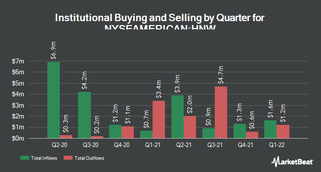 Institutional Ownership by Quarter for Pioneer Diversified High (NYSEAMERICAN:HNW)