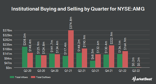 Institutional Ownership by Quarter for Affiliated Managers Group (NYSE:AMG)