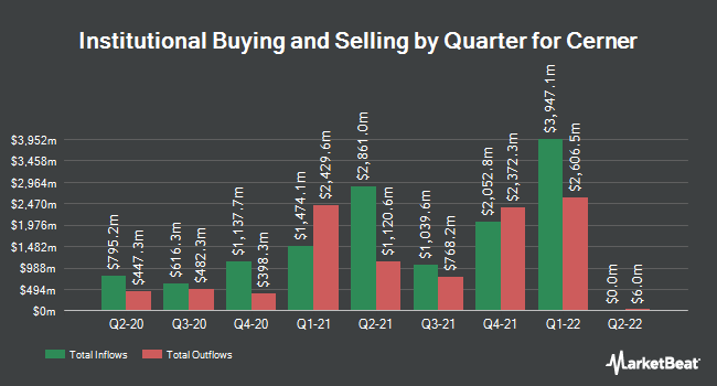 Institutional Ownership by Quarter for Cerner (NASDAQ:CERN)