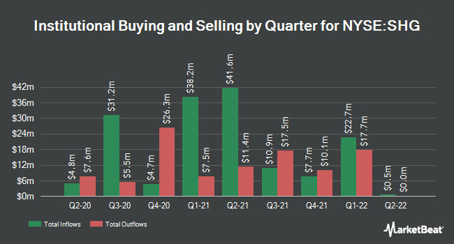 Institutional Ownership by Quarter for Shinhan Financial Group (NYSE:SHG)