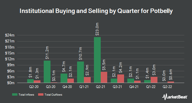 Institutional Ownership by Quarter for Potbelly (NASDAQ:PBPB)