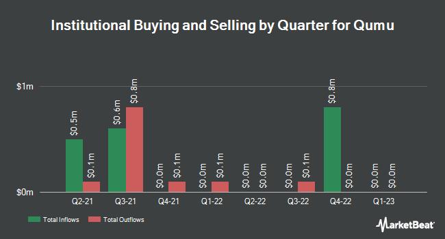 Institutional Ownership by Quarter for Qumu (NASDAQ:QUMU)