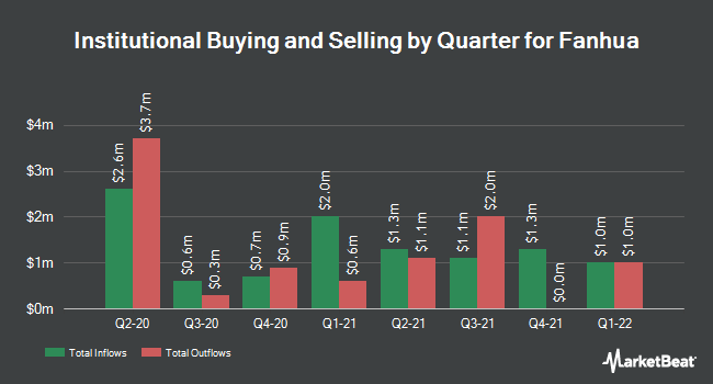 Institutional Ownership by Quarter for Fanhua (NASDAQ:FANH)